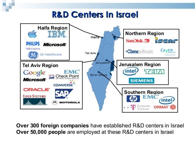 start ups Israel