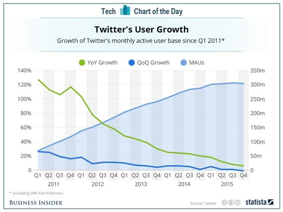 Crecimiento de usuarios Twitter