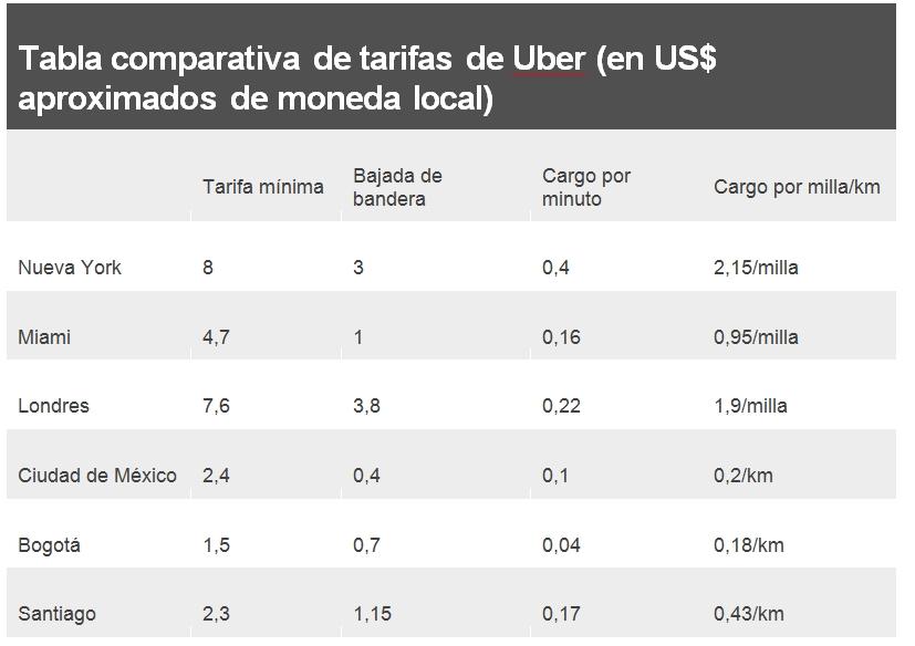 uber-tarifas-paises