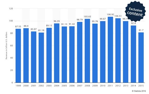 ingresos-globales-de-ibm