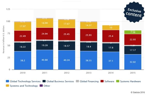 ingresos-por-division-de-negocio-ibm
