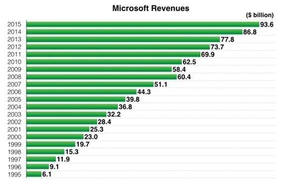 microsoft-ingresos-globales