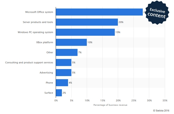 microsoft-ingresos-por-producto