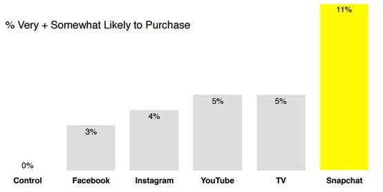 modelo-de-negocio-snapchat-intencion-de-compra