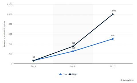 modeno-de-negocio-snapchat-ingresos