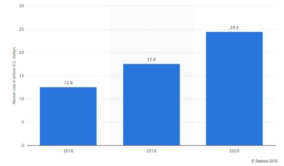 Etiquetas RFID ingresos