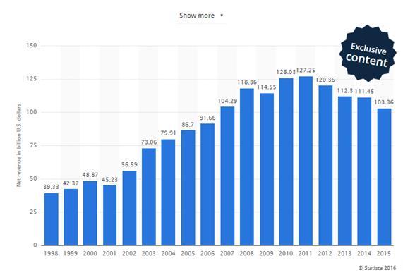 HP Inc ingresos