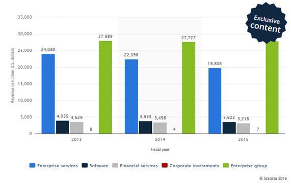 ingresos HPE servicios