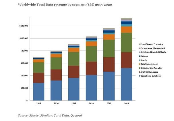 Big data ingresos