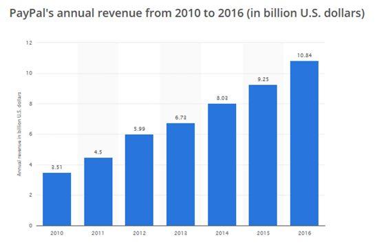 Paypal ingresos