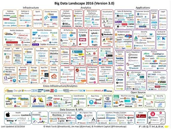 big data empresas inversoras