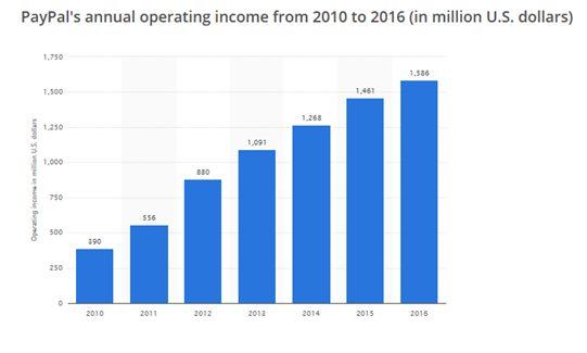 paypal ingreso bruto