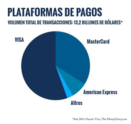 paypal plataformas de pago
