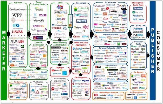 compra programatica empresas