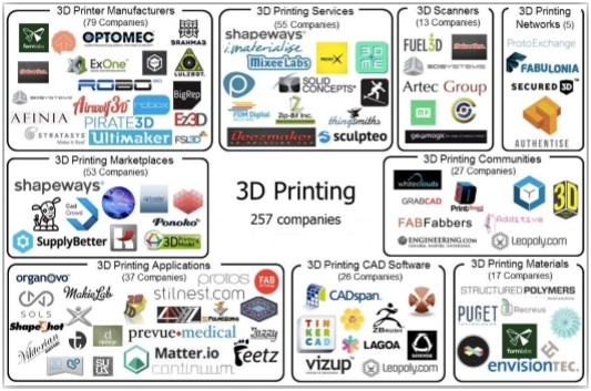 Empresas impresoras 3D