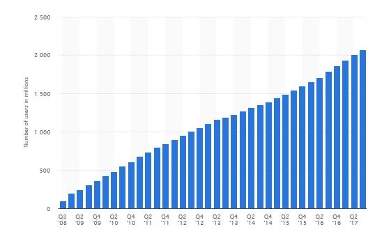 facebook usuarios activos 2017