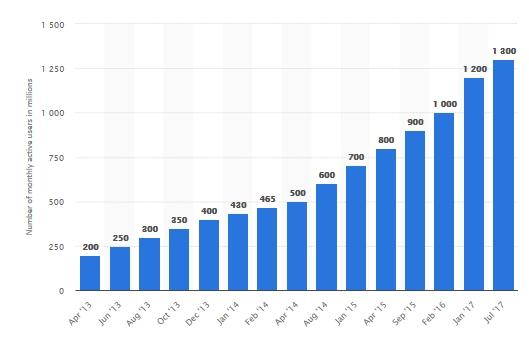 whatsapp - número de usuarios activos mensuales