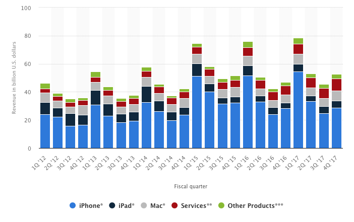 Apple ingreso por segmento