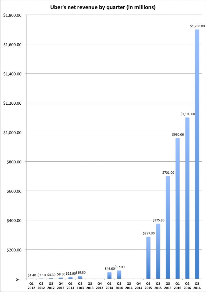 Uber ingresos