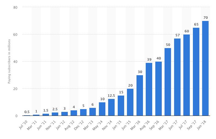 Spotify Suscripciones de pago