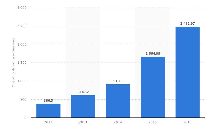 Spotify costes operativos