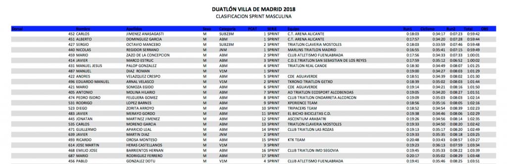 Duatlon Sprint Villa de Madrid 2018 clasificacion