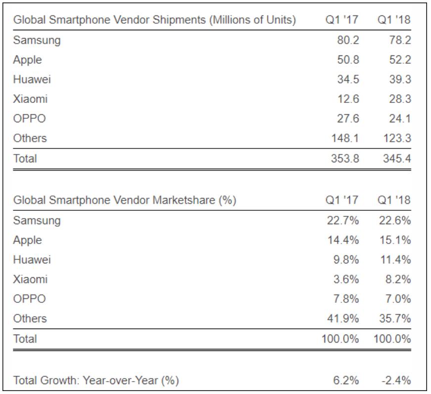 ¿Samsung, Apple, Huawei...? Conoce el top 5 de fabricantes móviles Cuota de mercado