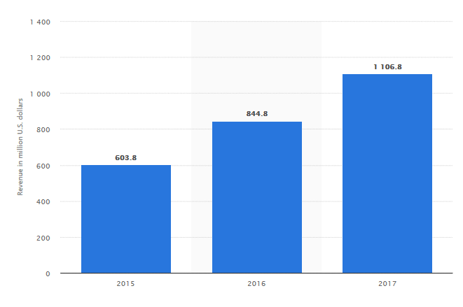 Dropbox ingresos